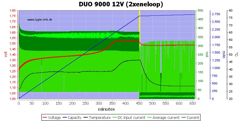DUO%209000%2012V%20(2xeneloop)