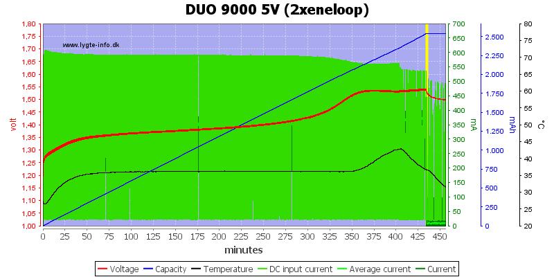 DUO%209000%205V%20(2xeneloop)