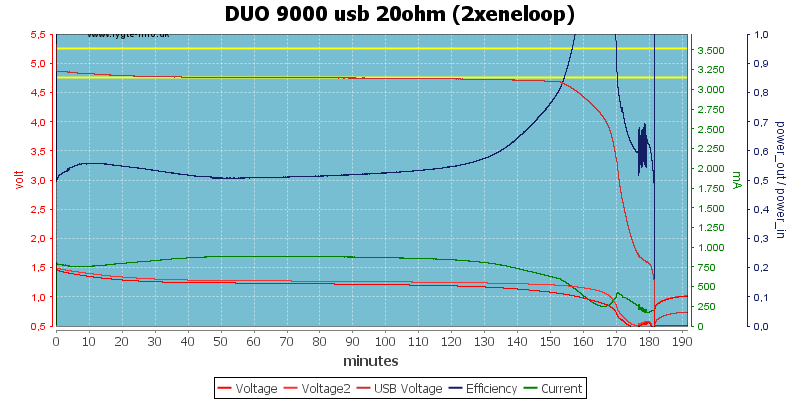 DUO%209000%20usb%2020ohm%20(2xeneloop)