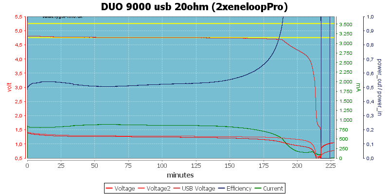DUO%209000%20usb%2020ohm%20(2xeneloopPro)