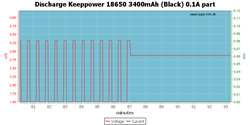 Discharge%20Keeppower%2018650%203400mAh%20(Black)%200.1A%20part