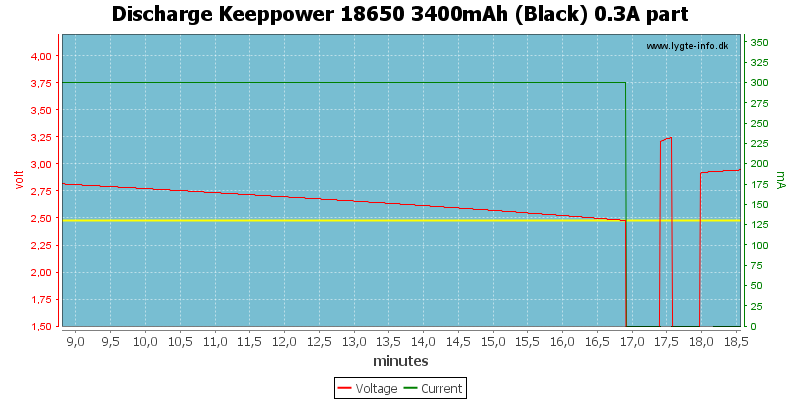 Discharge%20Keeppower%2018650%203400mAh%20(Black)%200.3A%20part