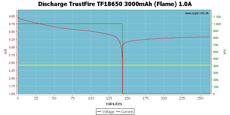 Discharge%20TrustFire%20TF18650%203000mAh%20(Flame)%201.0A