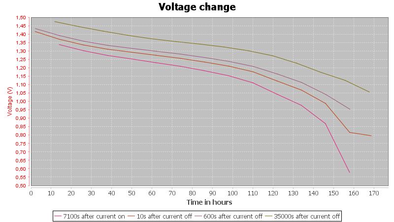 Duracell%20AA-Pulse-0.1A-2h-10h-0.5V-volt