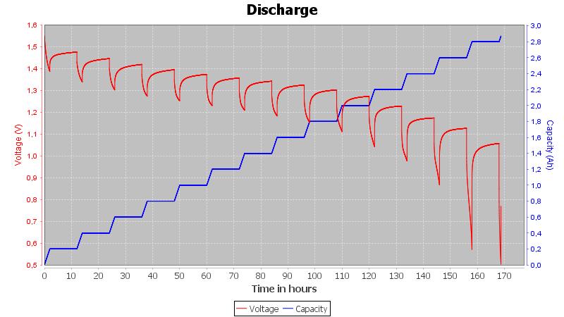Duracell%20AA-Pulse-0.1A-2h-10h-0.5V