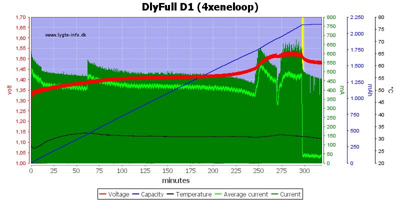 DlyFull%20D1%20%284xeneloop%29