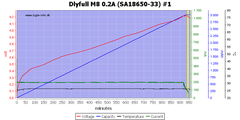 Dlyfull%20M8%200.2A%20%28SA18650-33%29%20%231