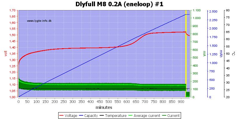 Dlyfull%20M8%200.2A%20%28eneloop%29%20%231