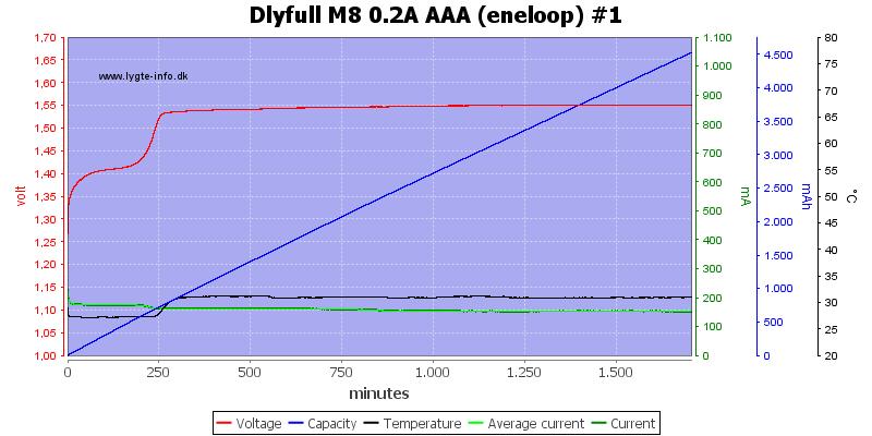 Dlyfull%20M8%200.2A%20AAA%20%28eneloop%29%20%231