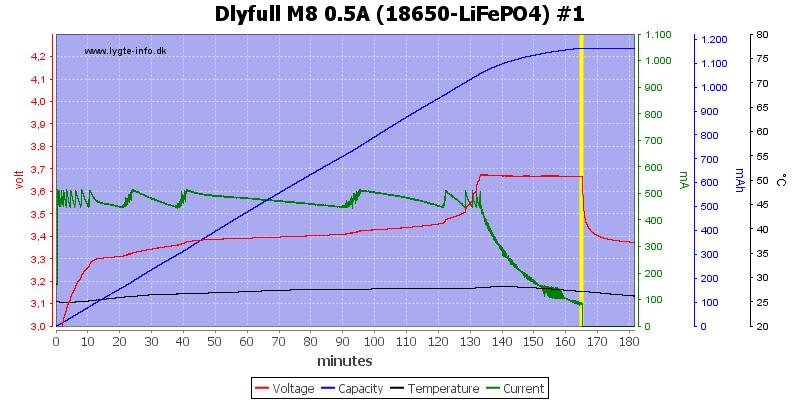 Dlyfull%20M8%200.5A%20%2818650-LiFePO4%29%20%231