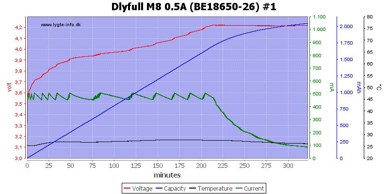 Dlyfull%20M8%200.5A%20%28BE18650-26%29%20%231
