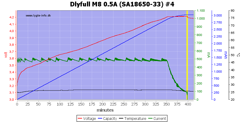 Dlyfull%20M8%200.5A%20%28SA18650-33%29%20%234