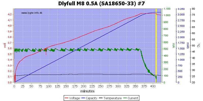 Dlyfull%20M8%200.5A%20%28SA18650-33%29%20%237