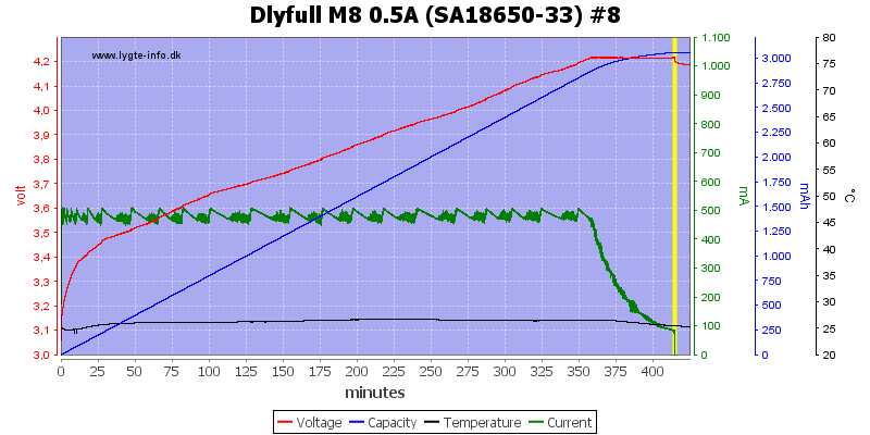 Dlyfull%20M8%200.5A%20%28SA18650-33%29%20%238