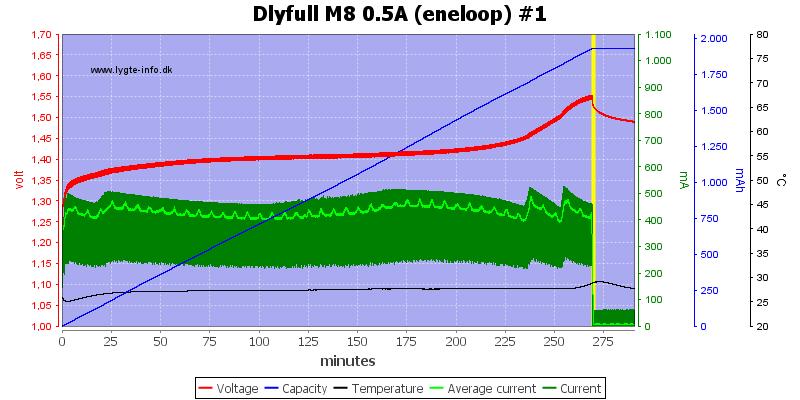 Dlyfull%20M8%200.5A%20%28eneloop%29%20%231