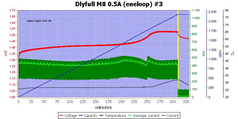 Dlyfull%20M8%200.5A%20%28eneloop%29%20%233