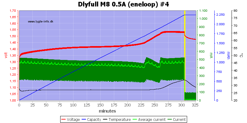 Dlyfull%20M8%200.5A%20%28eneloop%29%20%234
