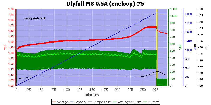 Dlyfull%20M8%200.5A%20%28eneloop%29%20%235