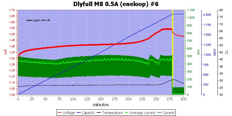 Dlyfull%20M8%200.5A%20%28eneloop%29%20%236