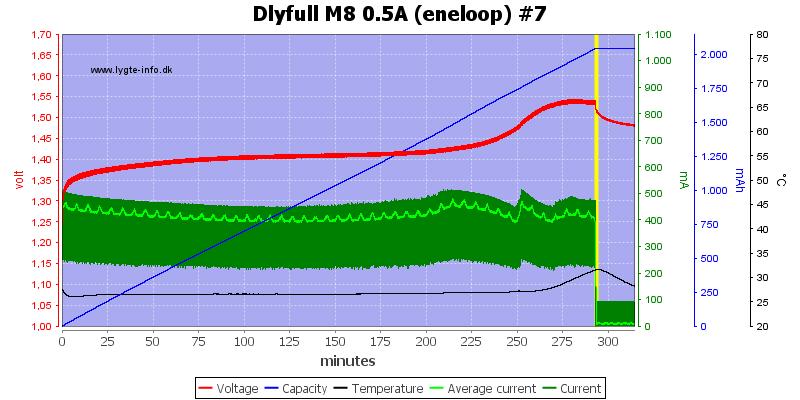 Dlyfull%20M8%200.5A%20%28eneloop%29%20%237
