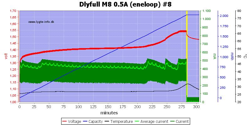 Dlyfull%20M8%200.5A%20%28eneloop%29%20%238