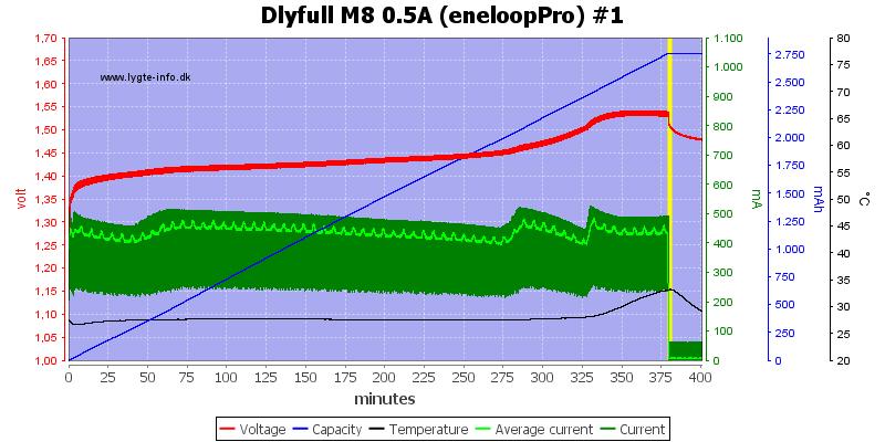 Dlyfull%20M8%200.5A%20%28eneloopPro%29%20%231