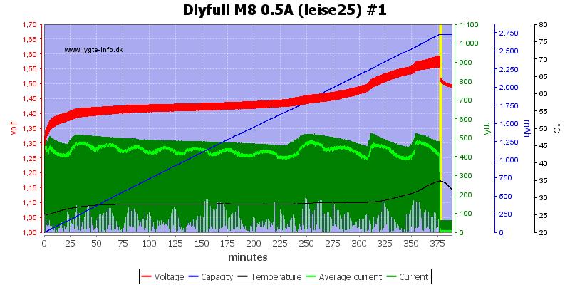 Dlyfull%20M8%200.5A%20%28leise25%29%20%231