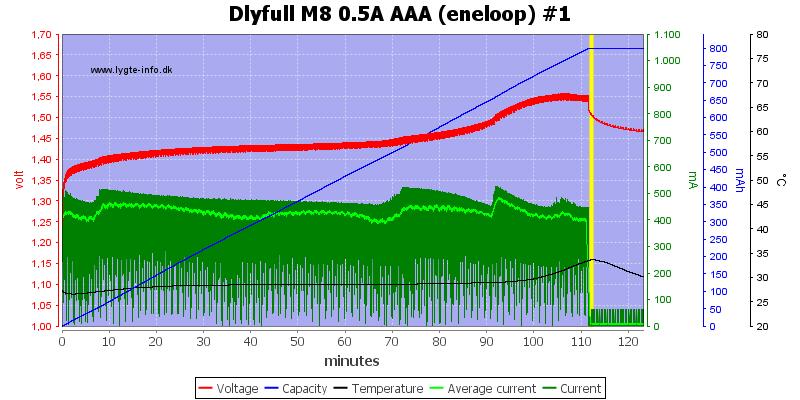 Dlyfull%20M8%200.5A%20AAA%20%28eneloop%29%20%231