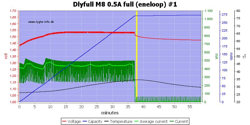 Dlyfull%20M8%200.5A%20full%20%28eneloop%29%20%231