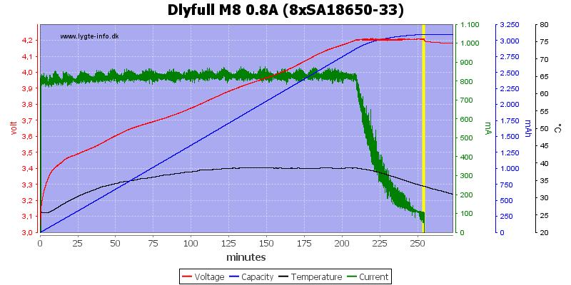 Dlyfull%20M8%200.8A%20%288xSA18650-33%29