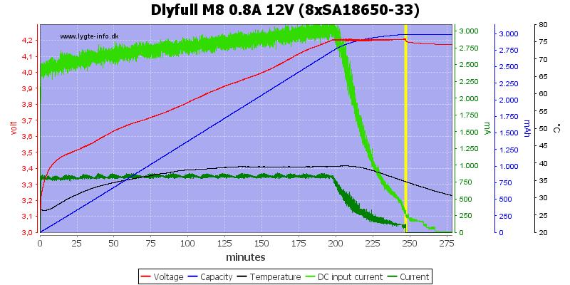 Dlyfull%20M8%200.8A%2012V%20%288xSA18650-33%29