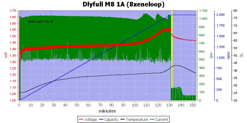 Dlyfull%20M8%201A%20%288xeneloop%29