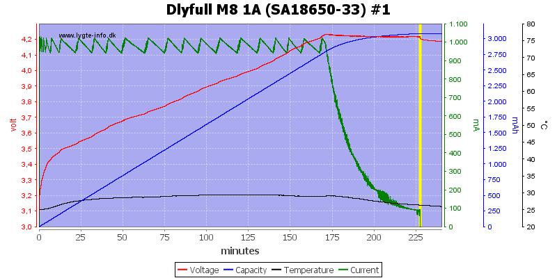 Dlyfull%20M8%201A%20%28SA18650-33%29%20%231
