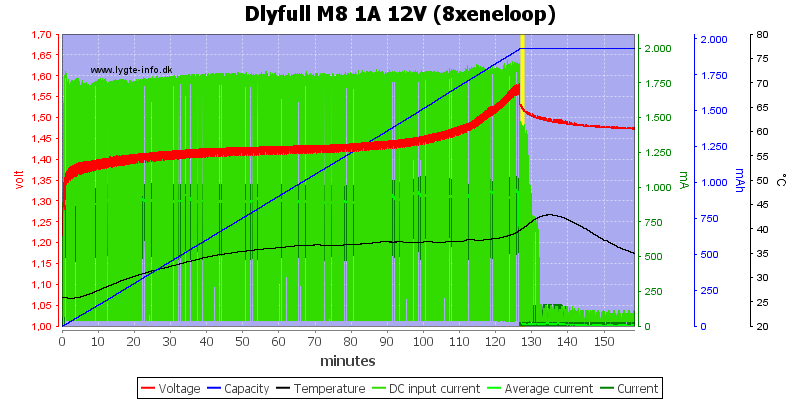 Dlyfull%20M8%201A%2012V%20%288xeneloop%29