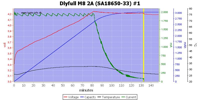 Dlyfull%20M8%202A%20%28SA18650-33%29%20%231