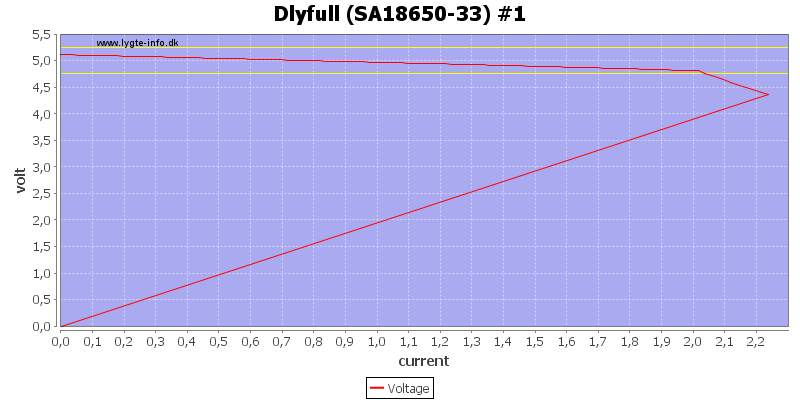 Dlyfull%20%28SA18650-33%29%20%231%20load%20sweep