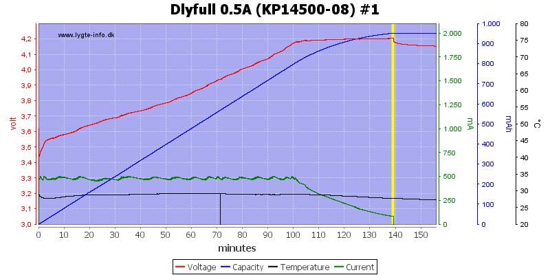 Dlyfull%200.5A%20%28KP14500-08%29%20%231