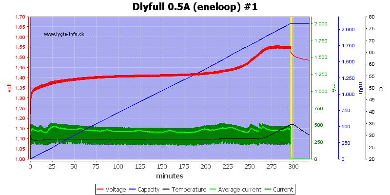 Dlyfull%200.5A%20%28eneloop%29%20%231