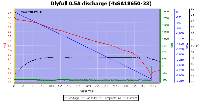 Dlyfull%200.5A%20discharge%20%284xSA18650-33%29