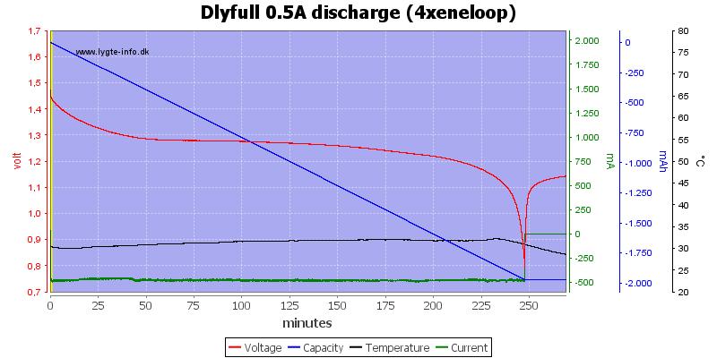 Dlyfull%200.5A%20discharge%20%284xeneloop%29