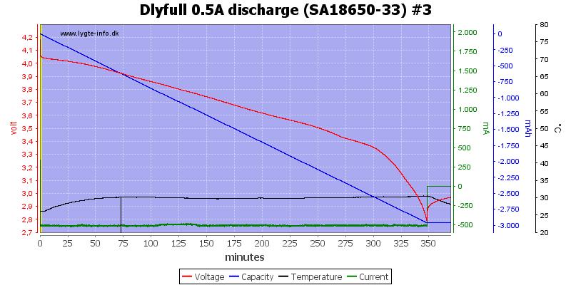 Dlyfull%200.5A%20discharge%20%28SA18650-33%29%20%233