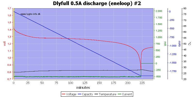 Dlyfull%200.5A%20discharge%20%28eneloop%29%20%232
