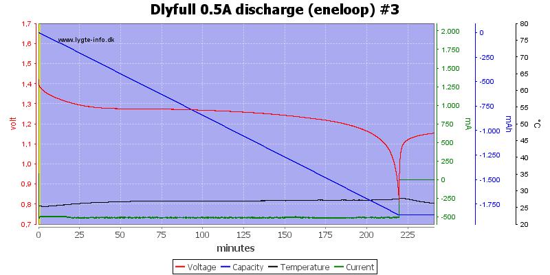 Dlyfull%200.5A%20discharge%20%28eneloop%29%20%233