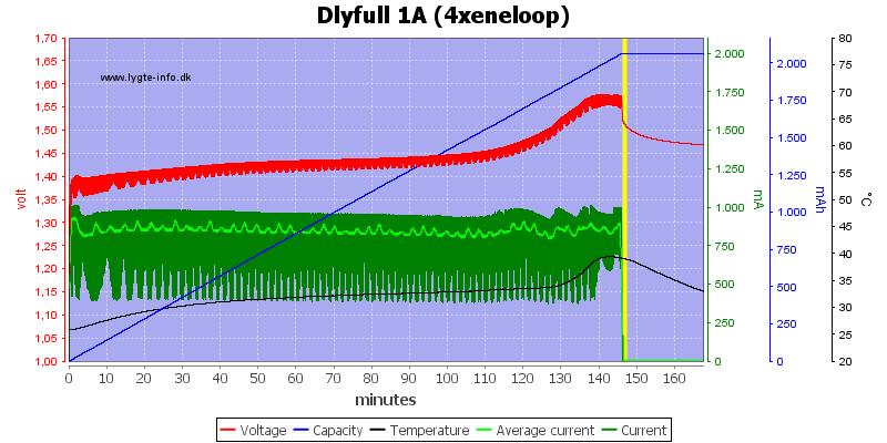 Dlyfull%201A%20%284xeneloop%29