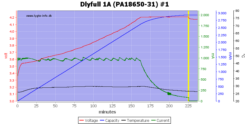 Dlyfull%201A%20%28PA18650-31%29%20%231