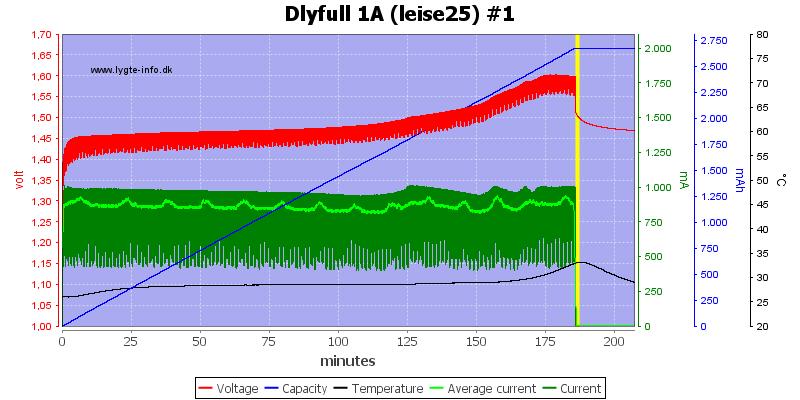 Dlyfull%201A%20%28leise25%29%20%231
