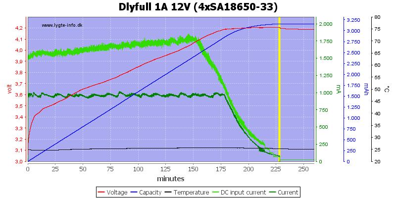 Dlyfull%201A%2012V%20%284xSA18650-33%29