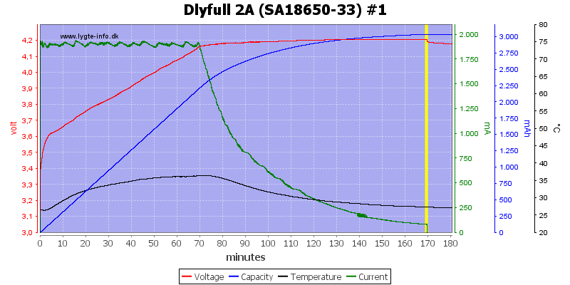 Dlyfull%202A%20%28SA18650-33%29%20%231