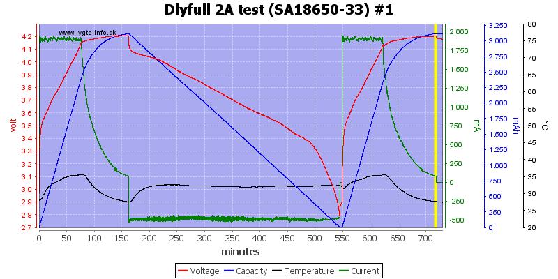 Dlyfull%202A%20test%20%28SA18650-33%29%20%231