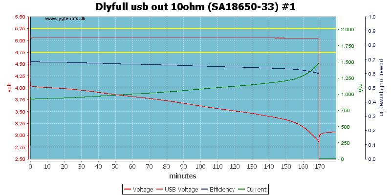 Dlyfull%20usb%20out%2010ohm%20%28SA18650-33%29%20%231